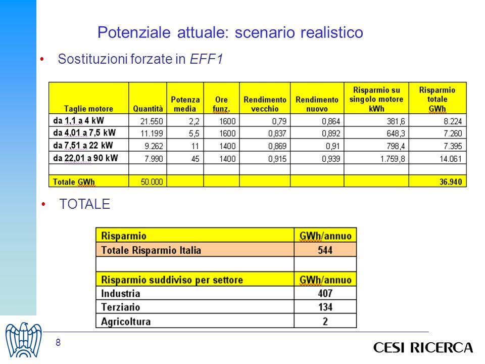 9 Risparmio energetico incrementale: ogni anno, 0,544 TWh/anno in più Raggiungimento dello scenario a saturazione in circa 12 anni Potenziale attuale: scenario realistico