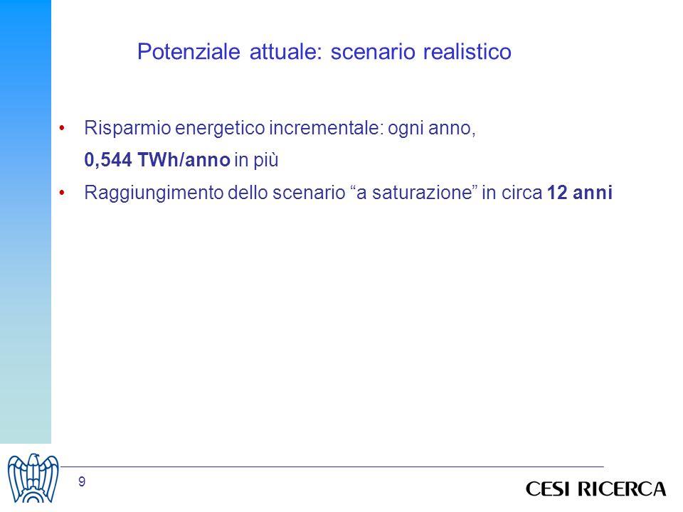 10 I costi di investimento in EFF1 sono più alti ….