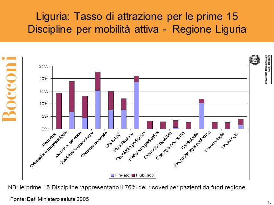 10 Liguria: Tasso di attrazione per le prime 15 Discipline per mobilità attiva - Regione Liguria NB: le prime 15 Discipline rappresentano il 76% dei ricoveri per pazienti da fuori regione Fonte: Dati Ministero salute 2005