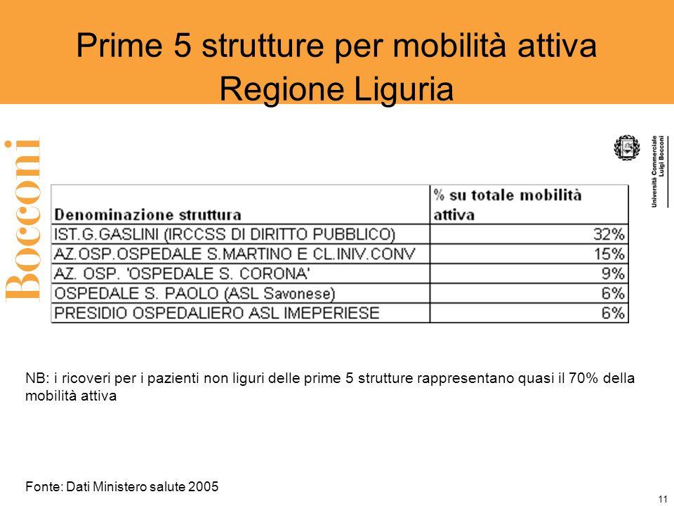 11 Prime 5 strutture per mobilità attiva Regione Liguria NB: i ricoveri per i pazienti non liguri delle prime 5 strutture rappresentano quasi il 70% della mobilità attiva Fonte: Dati Ministero salute 2005