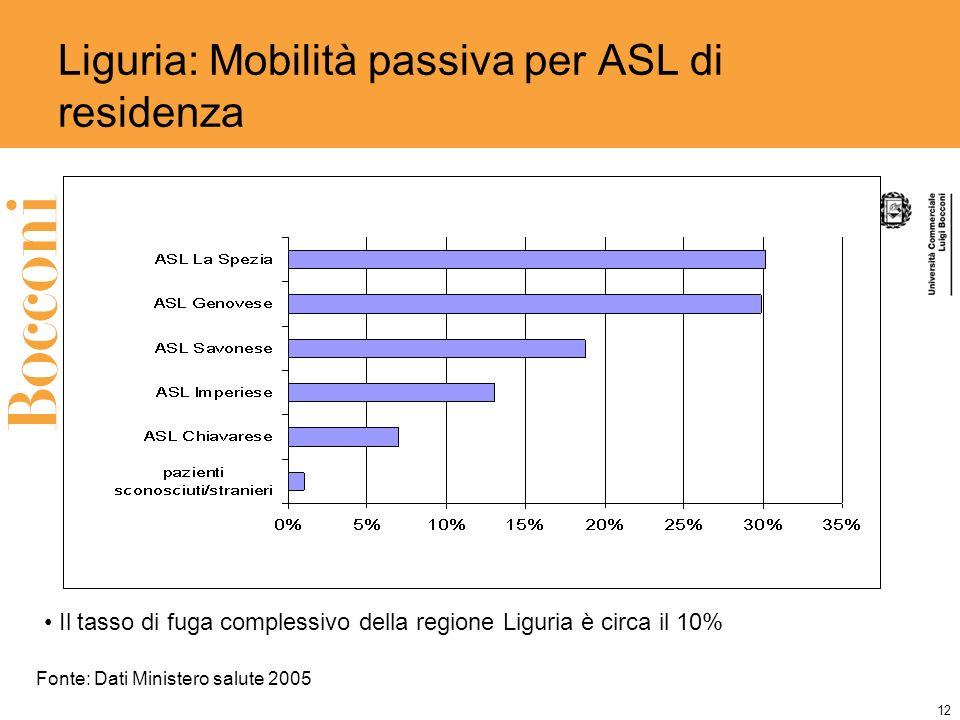 12 Liguria: Mobilità passiva per ASL di residenza Fonte: Dati Ministero salute 2005 Il tasso di fuga complessivo della regione Liguria è circa il 10%