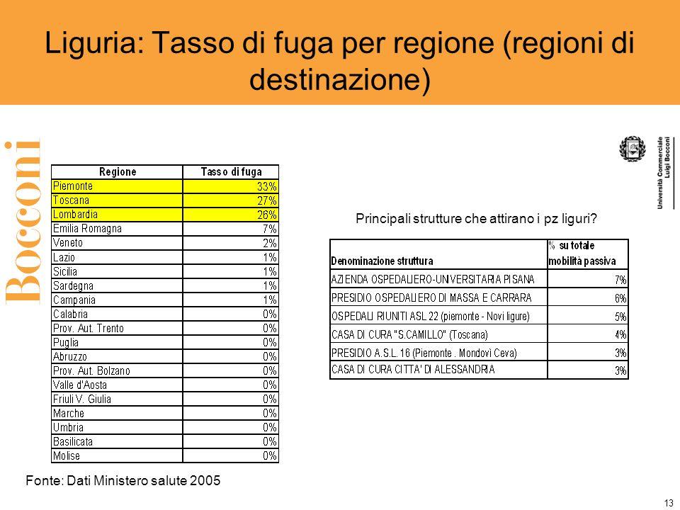 13 Liguria: Tasso di fuga per regione (regioni di destinazione) Principali strutture che attirano i pz liguri.