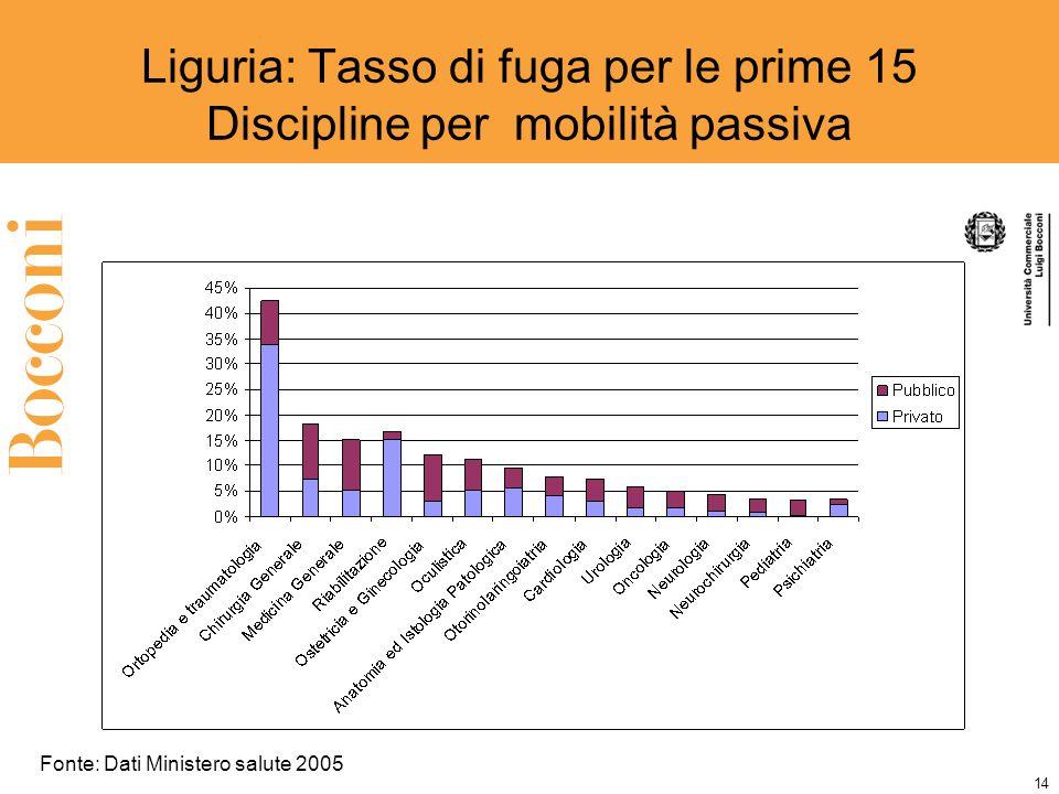 14 Liguria: Tasso di fuga per le prime 15 Discipline per mobilità passiva Fonte: Dati Ministero salute 2005
