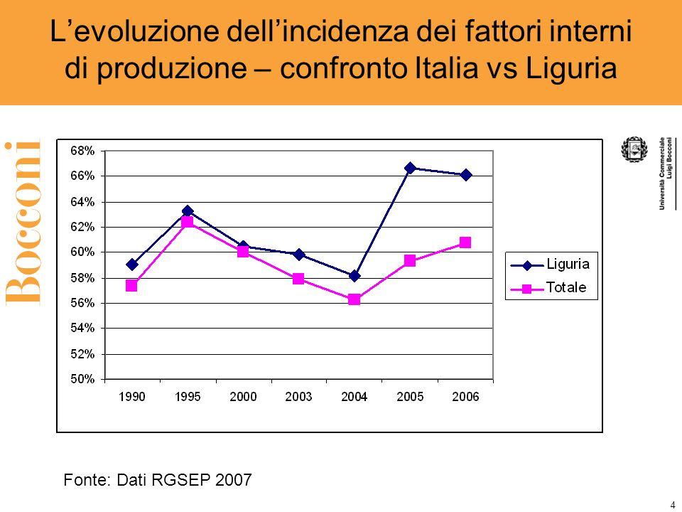 4 Levoluzione dellincidenza dei fattori interni di produzione – confronto Italia vs Liguria Fonte: Dati RGSEP 2007