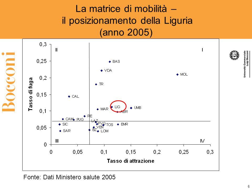 6 La matrice di mobilità – il posizionamento della Liguria (anno 2005) Fonte: Dati Ministero salute 2005