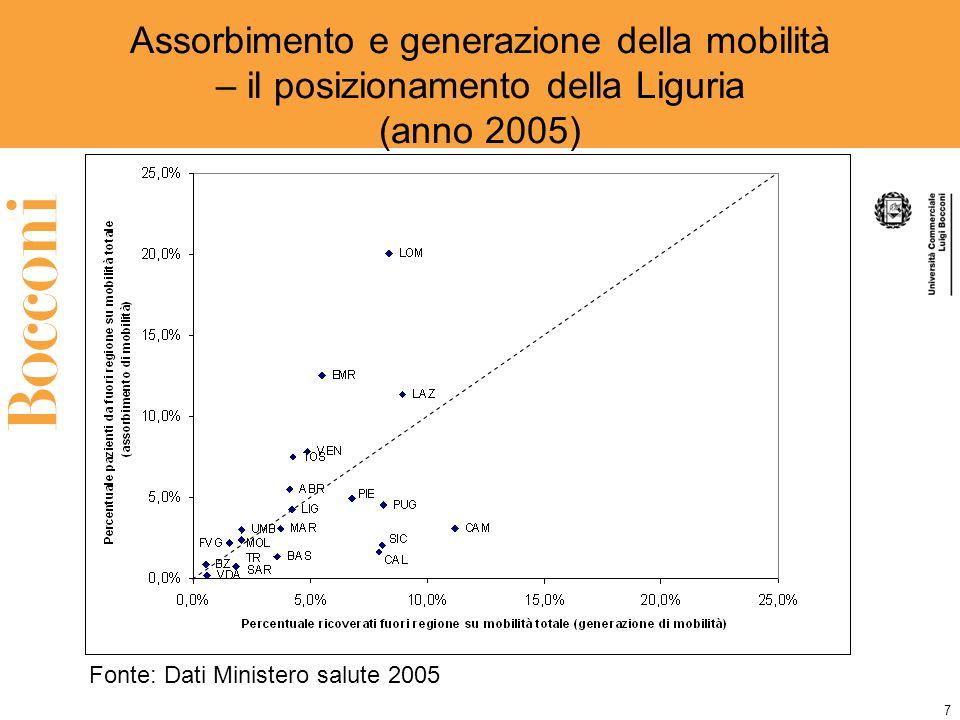 7 Assorbimento e generazione della mobilità – il posizionamento della Liguria (anno 2005) Fonte: Dati Ministero salute 2005