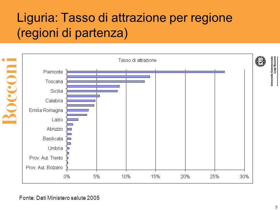 9 Liguria: Tasso di attrazione per regione (regioni di partenza) Fonte: Dati Ministero salute 2005