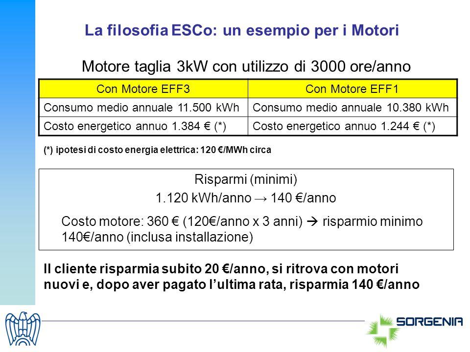 La filosofia ESCo: un esempio per i Motori Motore taglia 3kW con utilizzo di 3000 ore/anno Con Motore EFF3Con Motore EFF1 Consumo medio annuale 11.500