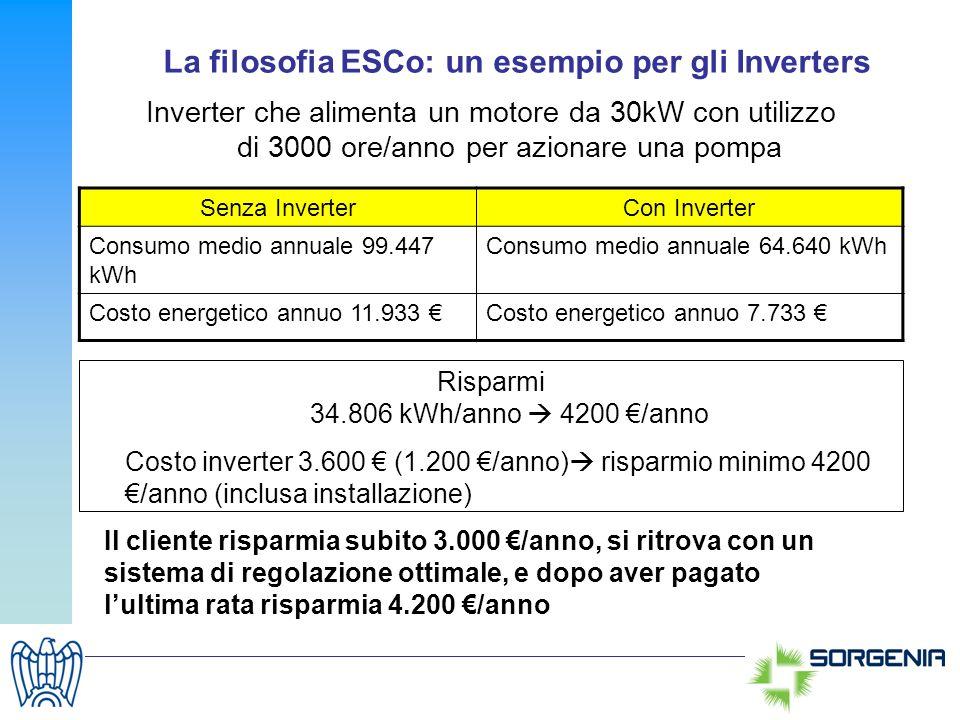 La filosofia ESCo: un esempio per gli Inverters Inverter che alimenta un motore da 30kW con utilizzo di 3000 ore/anno per azionare una pompa Senza Inv