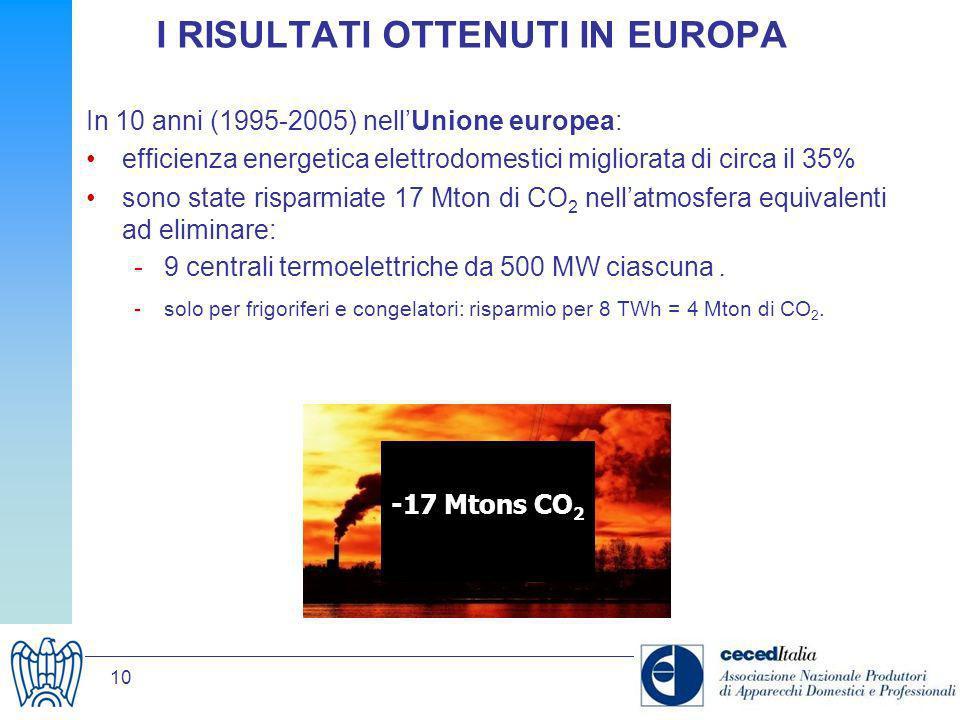 10 I RISULTATI OTTENUTI IN EUROPA In 10 anni (1995-2005) nellUnione europea: efficienza energetica elettrodomestici migliorata di circa il 35% sono st