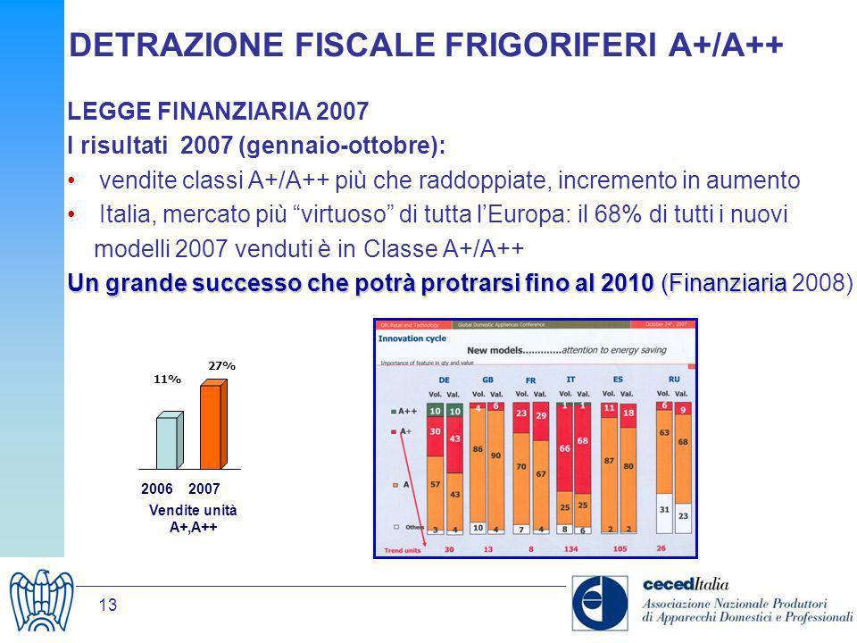 13 DETRAZIONE FISCALE FRIGORIFERI A+/A++ LEGGE FINANZIARIA 2007 I risultati 2007 (gennaio-ottobre): vendite classi A+/A++ più che raddoppiate, increme