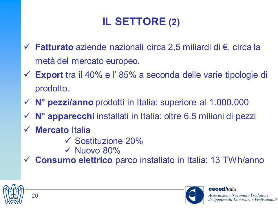 20 IL SETTORE (2) Fatturato aziende nazionali circa 2,5 miliardi di, circa la metà del mercato europeo. Export tra il 40% e l 85% a seconda delle vari