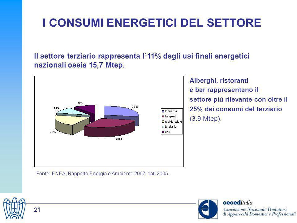 21 I CONSUMI ENERGETICI DEL SETTORE Il settore terziario rappresenta l11% degli usi finali energetici nazionali ossia 15,7 Mtep. Fonte: ENEA, Rapporto