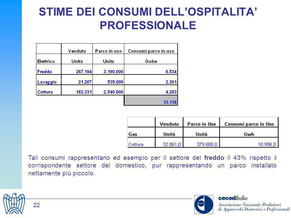 22 STIME DEI CONSUMI DELLOSPITALITA PROFESSIONALE Tali consumi rappresentano ed esempio per il settore del freddo il 43% rispetto il corrispondente se