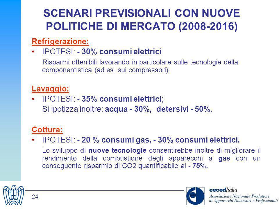 24 SCENARI PREVISIONALI CON NUOVE POLITICHE DI MERCATO (2008-2016) Refrigerazione: IPOTESI: - 30% consumi elettrici Risparmi ottenibili lavorando in p