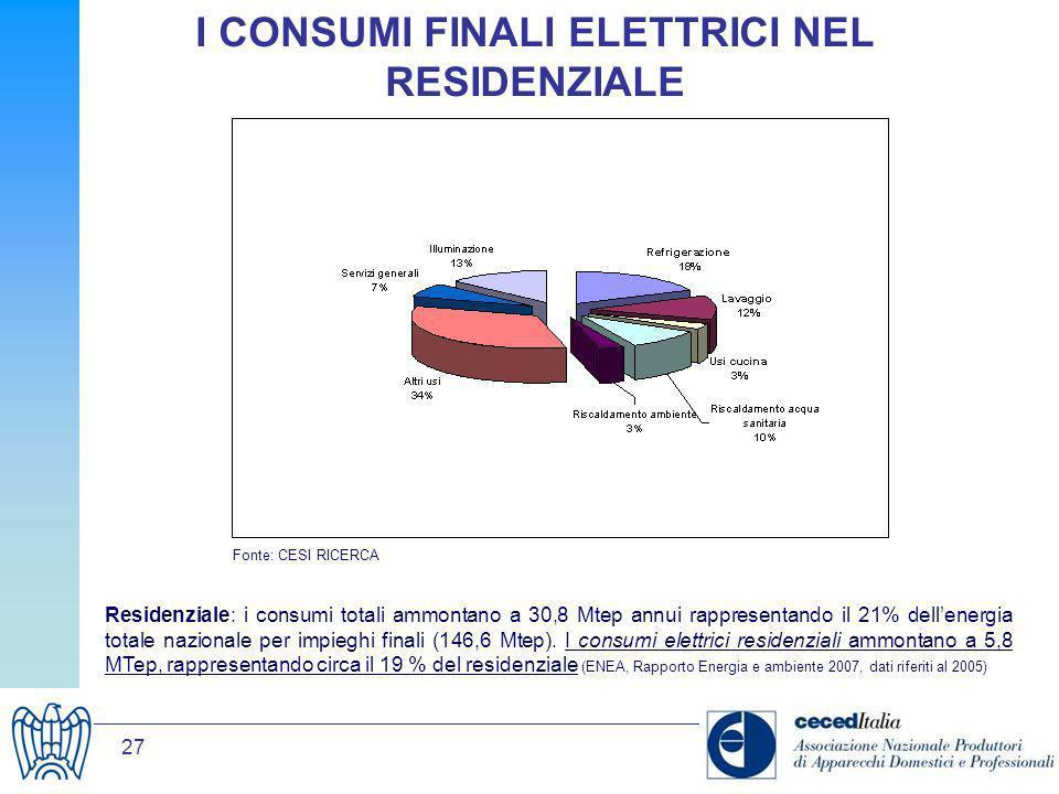 27 I CONSUMI FINALI ELETTRICI NEL RESIDENZIALE Residenziale: i consumi totali ammontano a 30,8 Mtep annui rappresentando il 21% dellenergia totale naz
