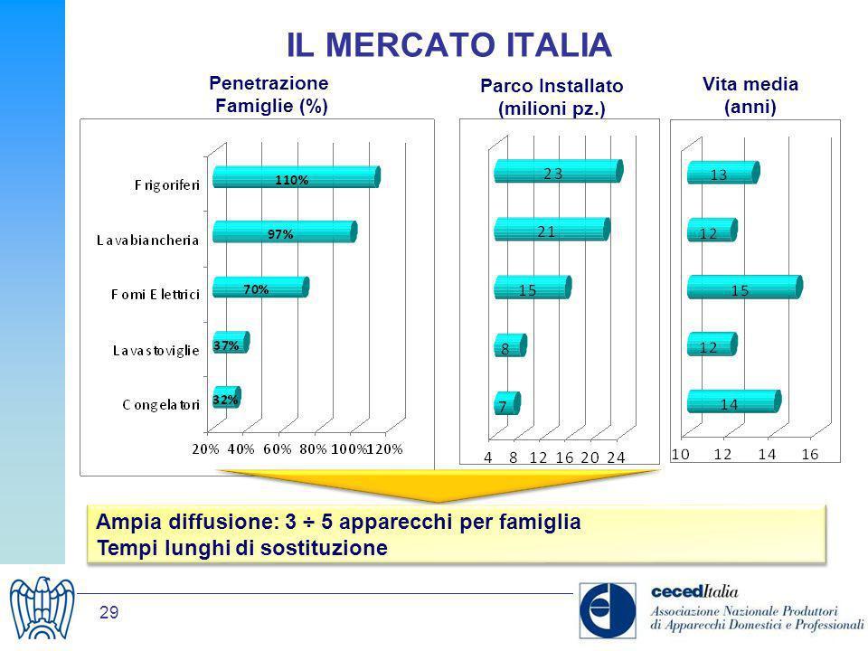 29 IL MERCATO ITALIA Penetrazione Famiglie (%) Parco Installato (milioni pz.) Vita media (anni) Ampia diffusione: 3 ÷ 5 apparecchi per famiglia Tempi