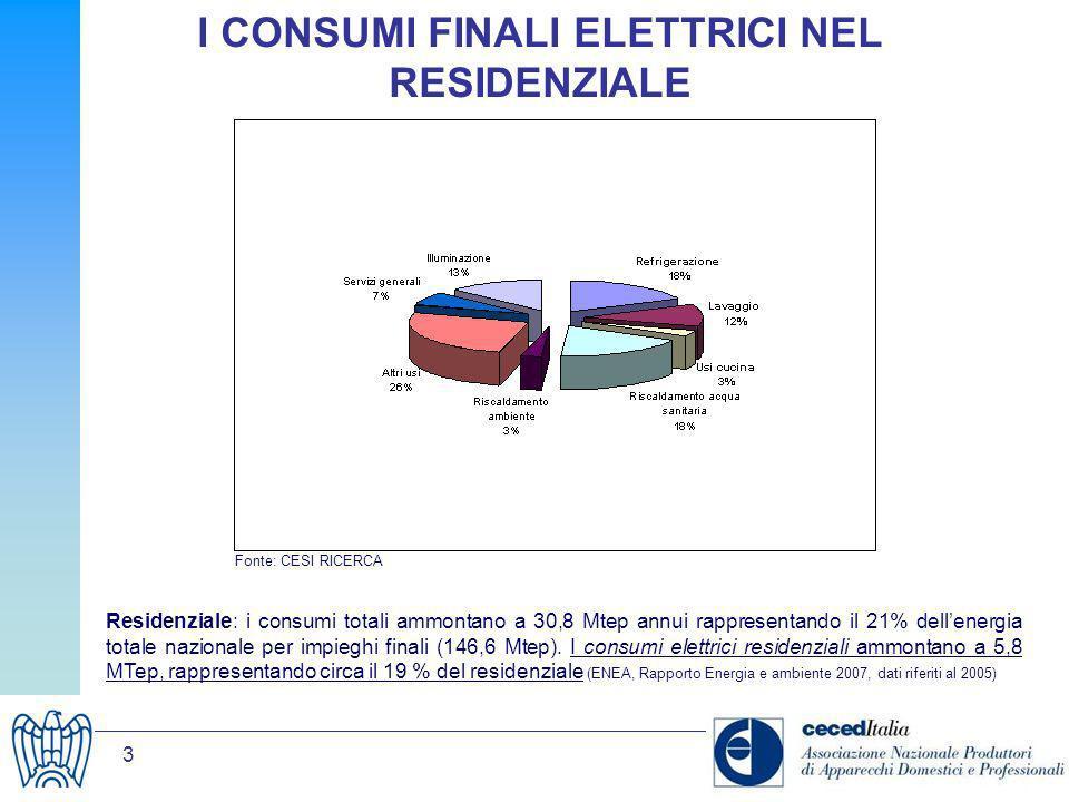 4 IL SETTORE DEI GRANDI APPARECCHI DOMESTICI Efficienza energetica 1995/2005 +35% Investimenti 1999/2005 +25% Durata di una piattaforma di prodotto: max 5-7 anni Vita media del prodotto: 12-13 anni Lindustria italiana degli elettrodomestici e dei professionali: 150.000 occupati (diretto e indotto) Fatturato > 14 miliardi di la prima per esportazioni la seconda per dimensioni leader in Europa fino al 2002, trainante dellintero comparto produttivo oggi, la produzione nazionale vive un momento di passaggio