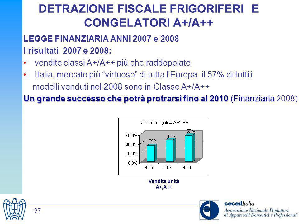 37 DETRAZIONE FISCALE FRIGORIFERI E CONGELATORI A+/A++ LEGGE FINANZIARIA ANNI 2007 e 2008 I risultati 2007 e 2008: vendite classi A+/A++ più che raddo