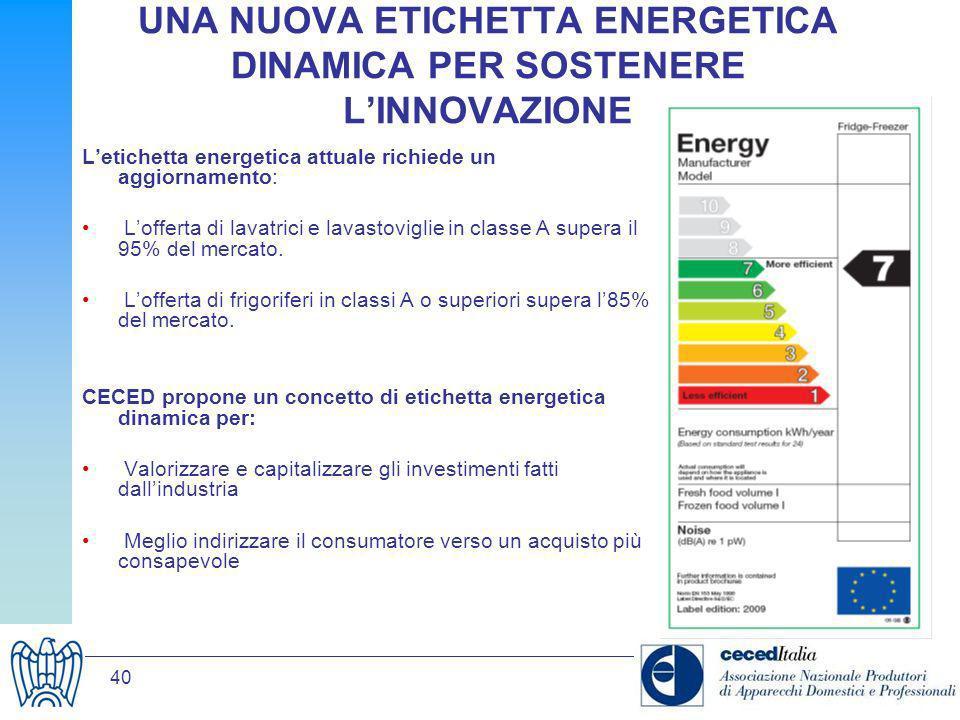 40 UNA NUOVA ETICHETTA ENERGETICA DINAMICA PER SOSTENERE LINNOVAZIONE Letichetta energetica attuale richiede un aggiornamento: Lofferta di lavatrici e