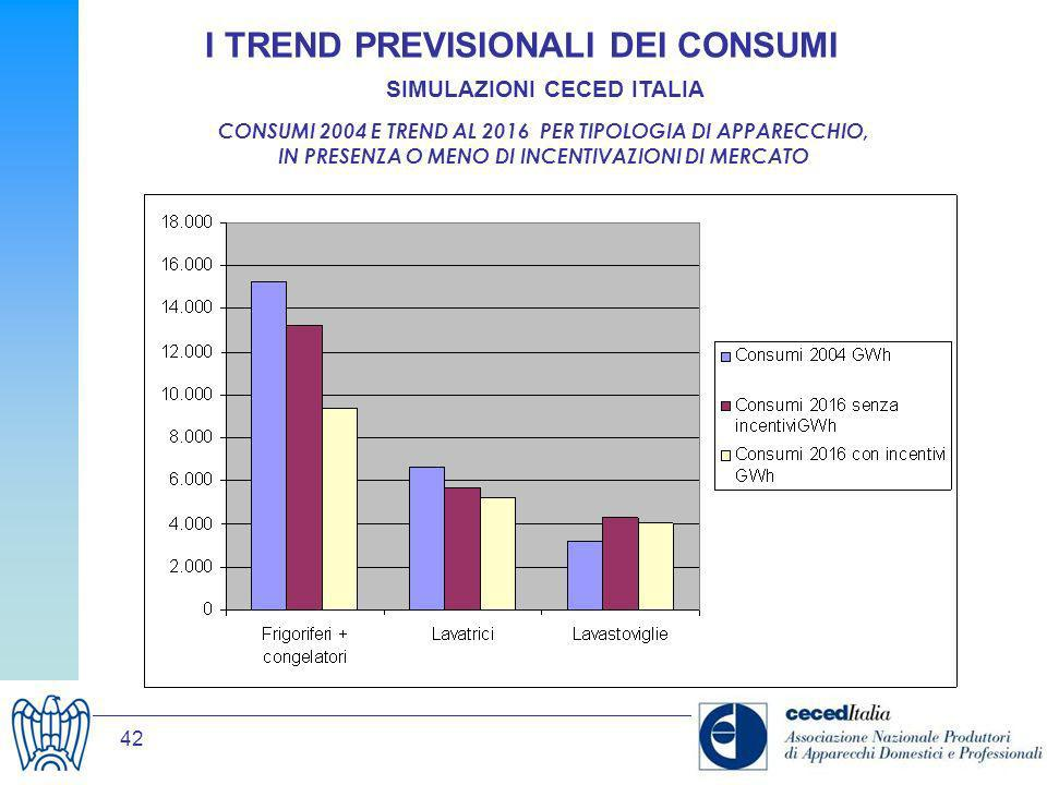 42 I TREND PREVISIONALI DEI CONSUMI SIMULAZIONI CECED ITALIA CONSUMI 2004 E TREND AL 2016 PER TIPOLOGIA DI APPARECCHIO, IN PRESENZA O MENO DI INCENTIV