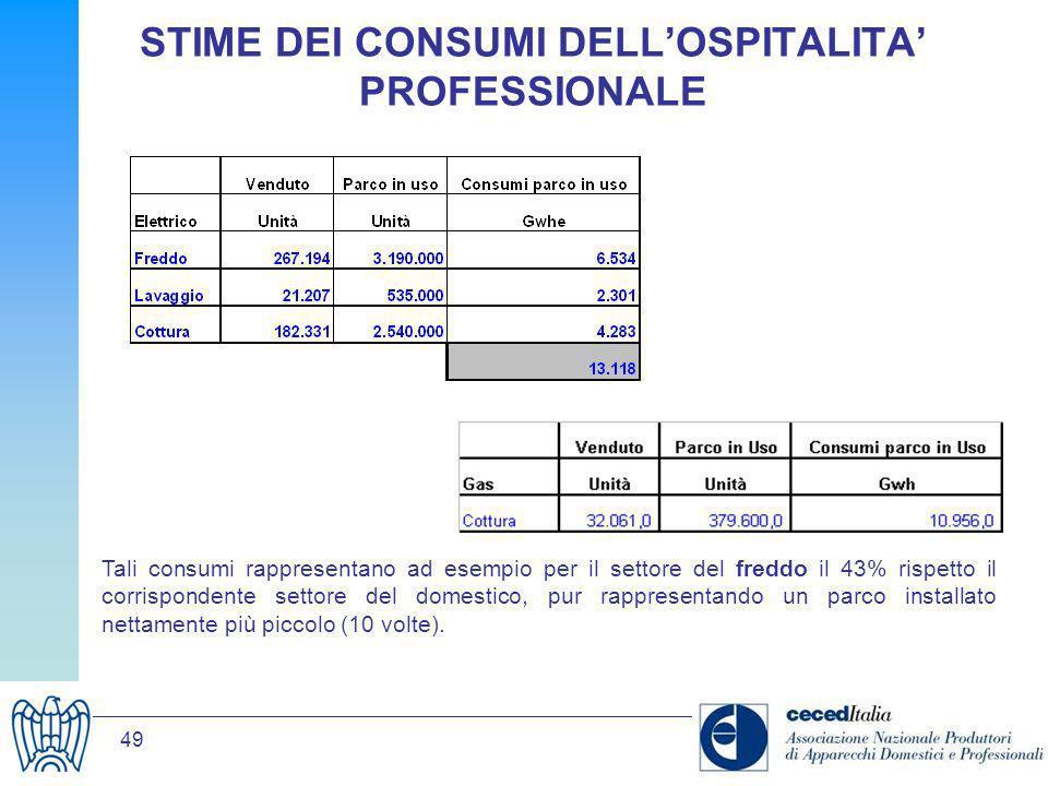 49 STIME DEI CONSUMI DELLOSPITALITA PROFESSIONALE Tali consumi rappresentano ad esempio per il settore del freddo il 43% rispetto il corrispondente se