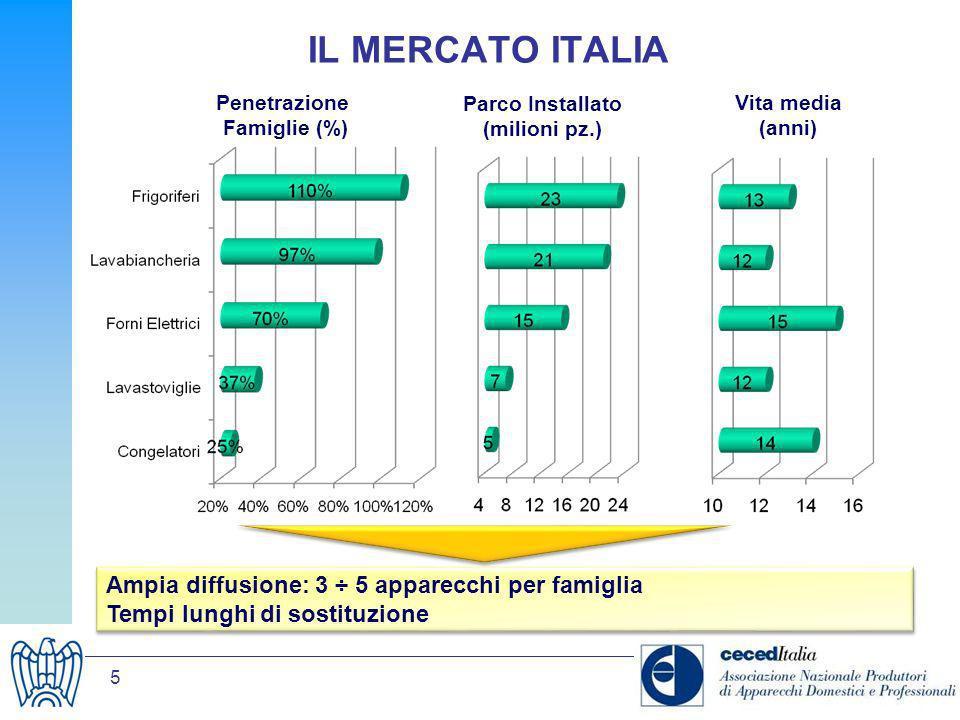 5 IL MERCATO ITALIA Penetrazione Famiglie (%) Parco Installato (milioni pz.) Vita media (anni) Ampia diffusione: 3 ÷ 5 apparecchi per famiglia Tempi l