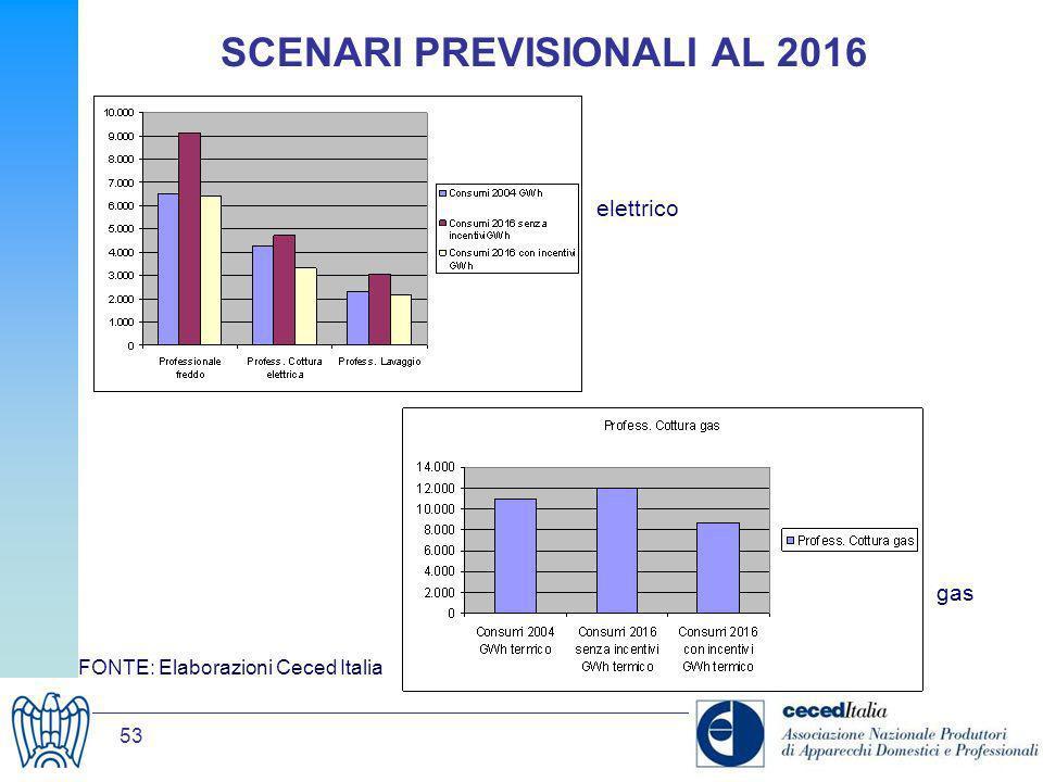53 SCENARI PREVISIONALI AL 2016 FONTE: Elaborazioni Ceced Italia elettrico gas