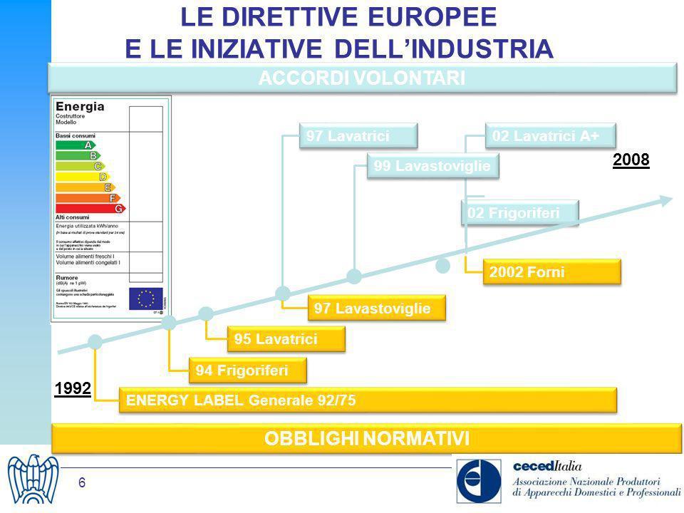 6 LE DIRETTIVE EUROPEE E LE INIZIATIVE DELLINDUSTRIA 1992 2008 02 Frigoriferi ENERGY LABEL Generale 92/75 94 Frigoriferi 95 Lavatrici 97 Lavastoviglie