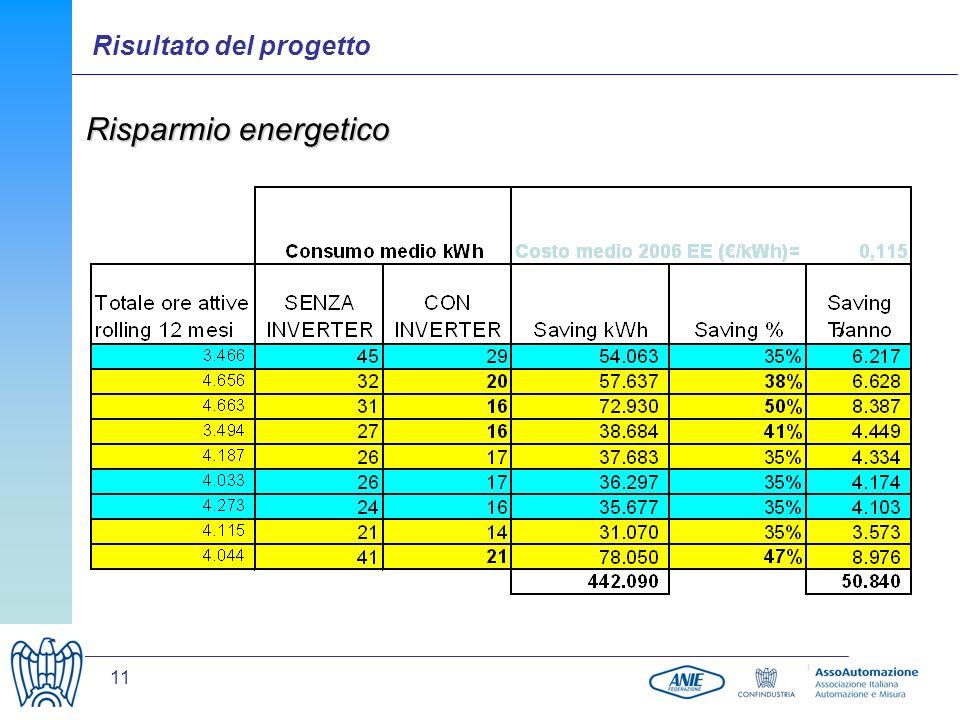 11 Risparmio energetico Risultato del progetto