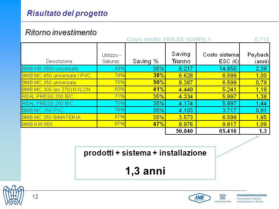 12 prodotti + sistema + installazione 1,3 anni Ritorno investimento Risultato del progetto