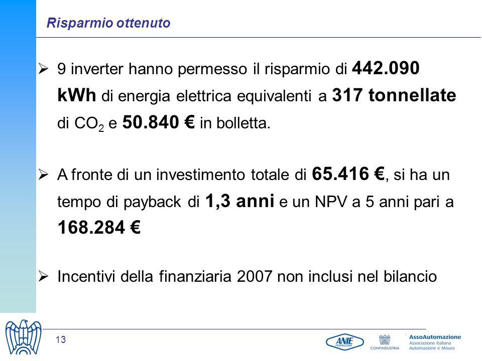 13 9 inverter hanno permesso il risparmio di 442.090 kWh di energia elettrica equivalenti a 317 tonnellate di CO 2 e 50.840 in bolletta. A fronte di u