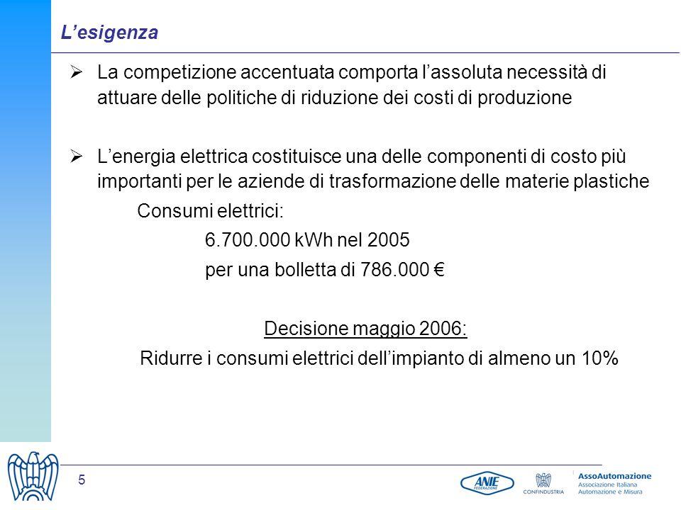 5 La competizione accentuata comporta lassoluta necessità di attuare delle politiche di riduzione dei costi di produzione Lenergia elettrica costituis