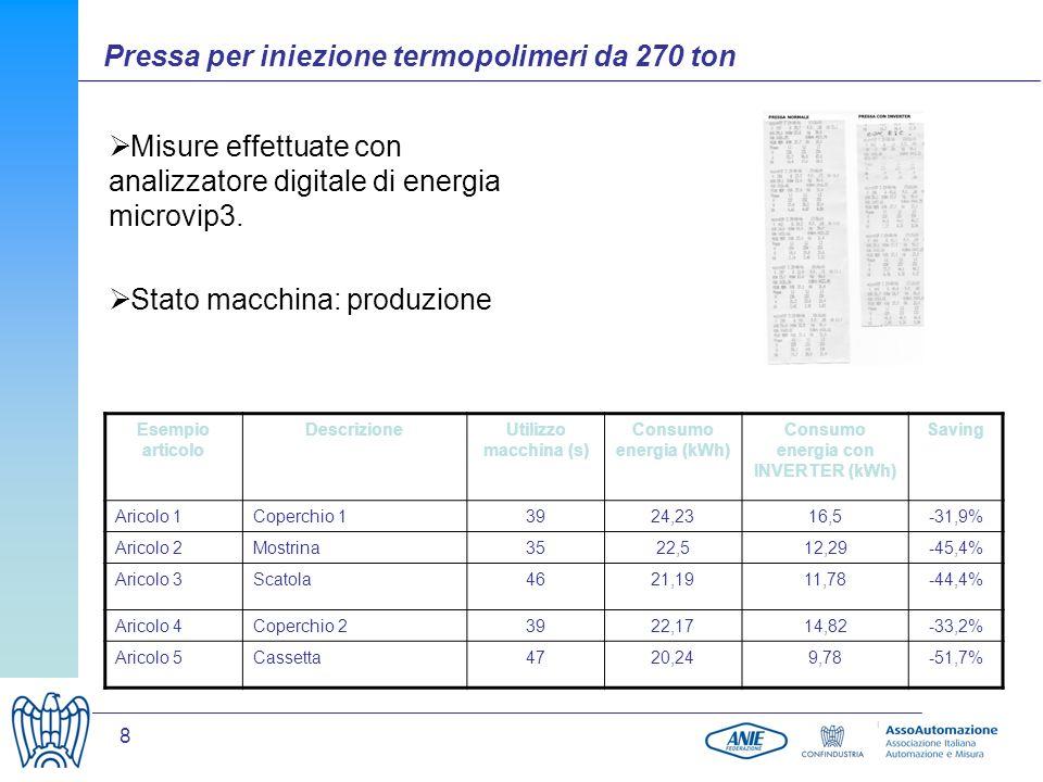 8 Misure effettuate con analizzatore digitale di energia microvip3. Stato macchina: produzione Pressa per iniezione termopolimeri da 270 ton Esempio a