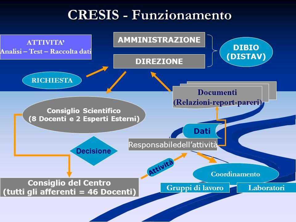 CRESIS - Funzionamento CRESIS - Funzionamento Consiglio Scientifico (8 Docenti e 2 Esperti Esterni) Consiglio del Centro (tutti gli afferenti = 46 Doc