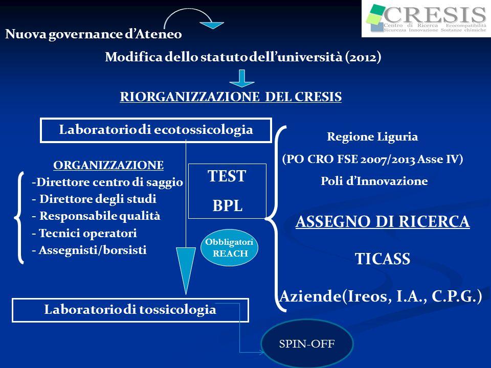 Nuova governance dAteneo Modifica dello statuto delluniversità (2012) RIORGANIZZAZIONE DEL CRESIS Laboratorio di tossicologia Laboratorio di ecotossic