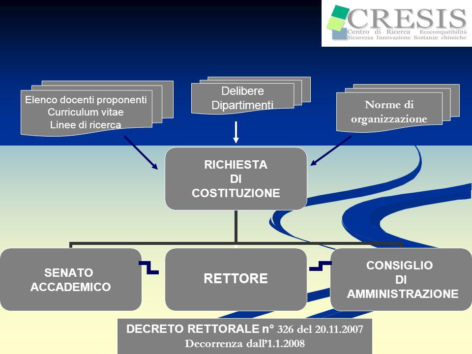 Nuova governance dAteneo Modifica dello statuto delluniversità (2012) RIORGANIZZAZIONE DEL CRESIS Laboratorio di tossicologia Laboratorio di ecotossicologia TEST BPL Regione Liguria (PO CRO FSE 2007/2013 Asse IV) Poli dInnovazione ASSEGNO DI RICERCA TICASS Aziende(Ireos, I.A., C.P.G.) ORGANIZZAZIONE -Direttore centro di saggio - Direttore degli studi - Responsabile qualità - Tecnici operatori - Assegnisti/borsisti Obbligatori REACH SPIN-OFF