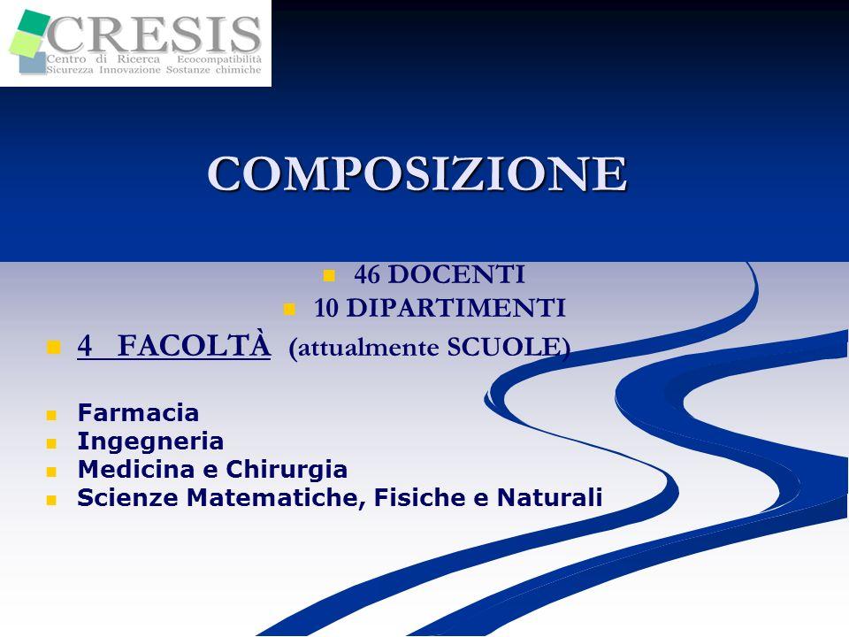 BIOLOGIA Docenti - Settori scientifico-disciplinari BIO/06 BIO/07 BIO/09 BIO/11 BIO/10 BIO/14 CHIMICA BIO/18 INGEGNERIA MEDICINA MED/42MED/04 MED/44 CHIM/01 CHIM/03 CHIM/06 CHIM/04 CHIM/02 ING/IND24 ING/IND25 CENTRO MULTIDISCIPLINARE FARMACIA CHIM/09 CHIM/08