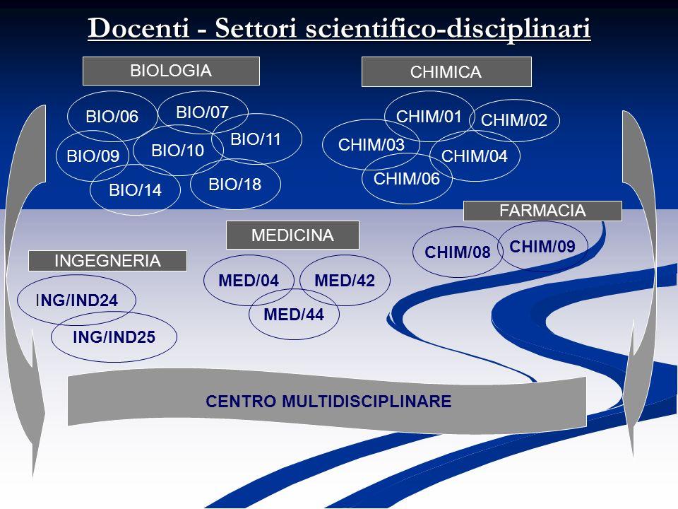 BIOLOGIA Docenti - Settori scientifico-disciplinari BIO/06 BIO/07 BIO/09 BIO/11 BIO/10 BIO/14 CHIMICA BIO/18 INGEGNERIA MEDICINA MED/42MED/04 MED/44 C