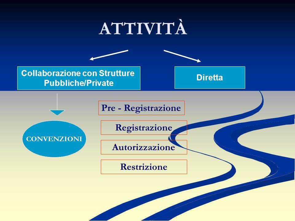 ATTIVITÀ Diretta Collaborazione con Strutture Pubbliche/Private Pre - Registrazione Autorizzazione Registrazione Restrizione CONVENZIONI