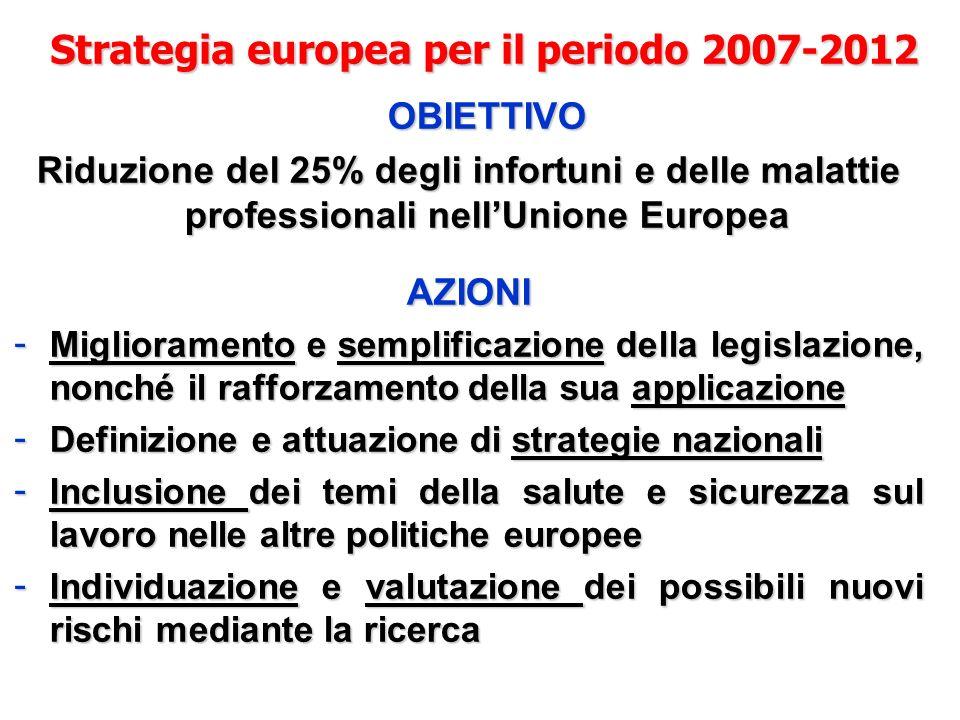 Strategia europea per il periodo 2007-2012 OBIETTIVO Riduzione del 25% degli infortuni e delle malattie professionali nellUnione Europea AZIONI - Migl