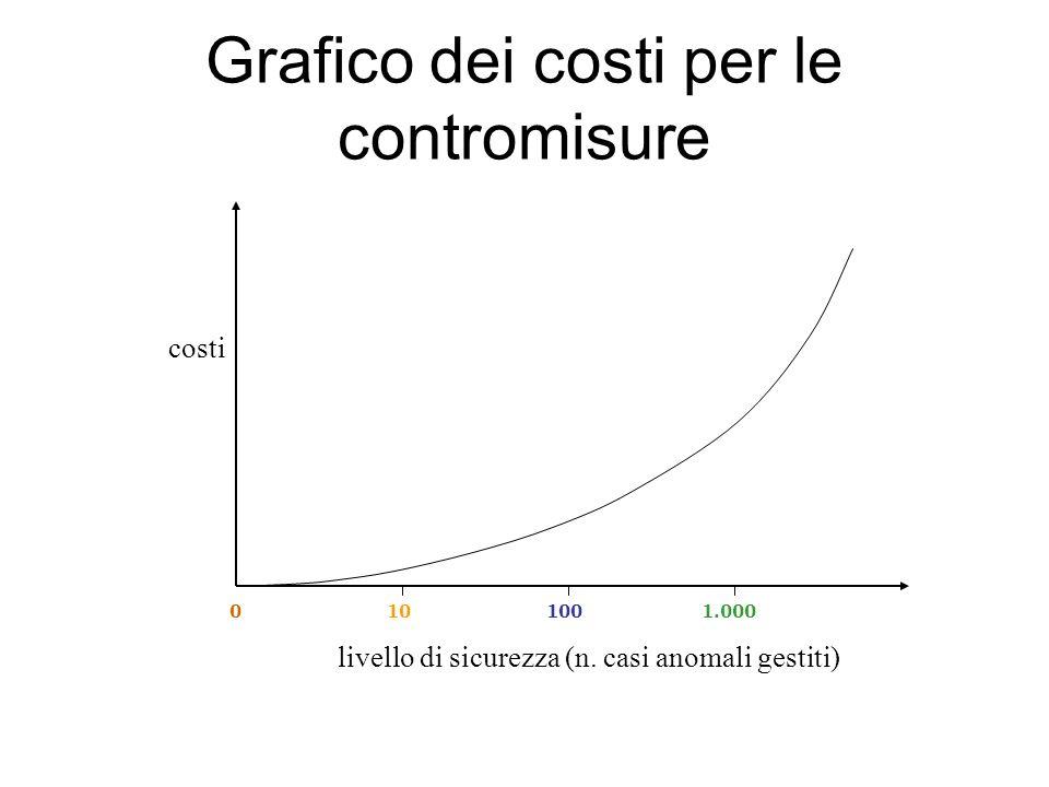 Grafico dei costi per le contromisure costi livello di sicurezza (n. casi anomali gestiti) 0101001.000