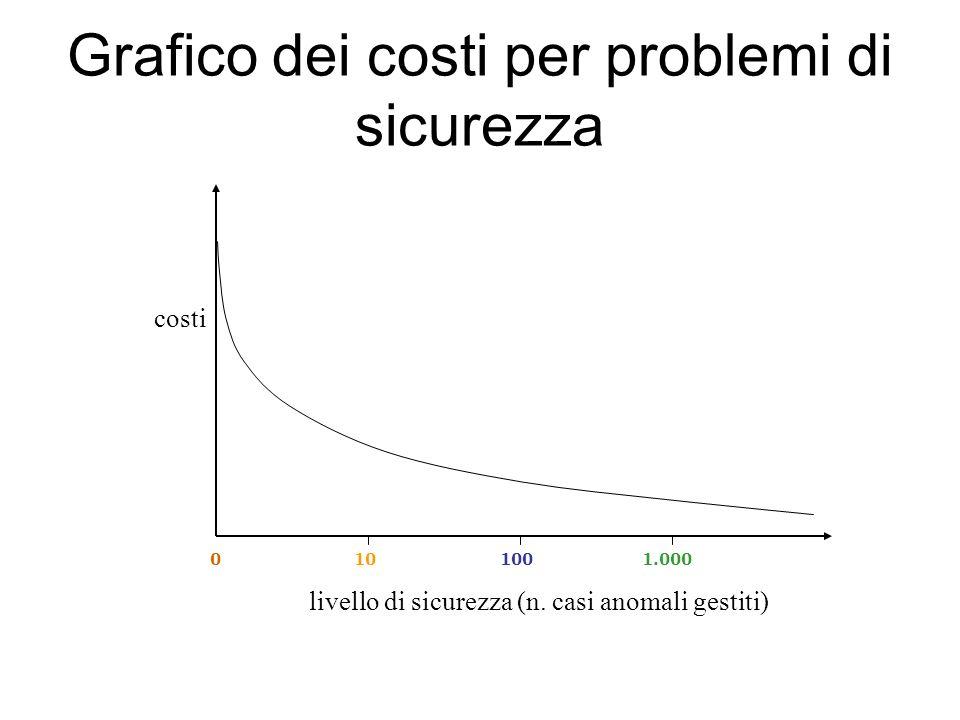 Grafico dei costi per problemi di sicurezza costi 0101001.000 livello di sicurezza (n. casi anomali gestiti)