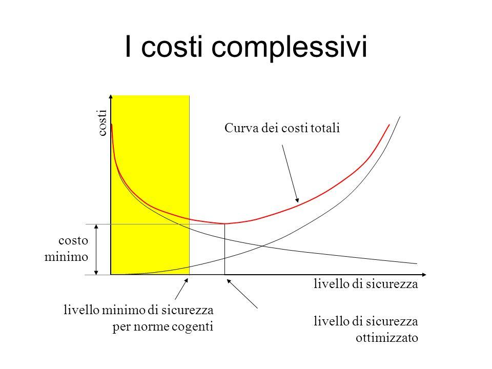 livello minimo di sicurezza per norme cogenti I costi complessivi costi Curva dei costi totali livello di sicurezza ottimizzato costo minimo livello d
