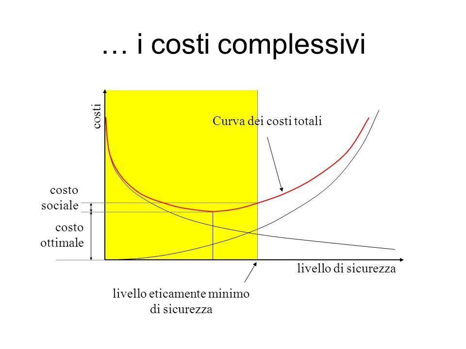 … i costi complessivi costi livello eticamente minimo di sicurezza livello di sicurezza costo ottimale Curva dei costi totali costo sociale