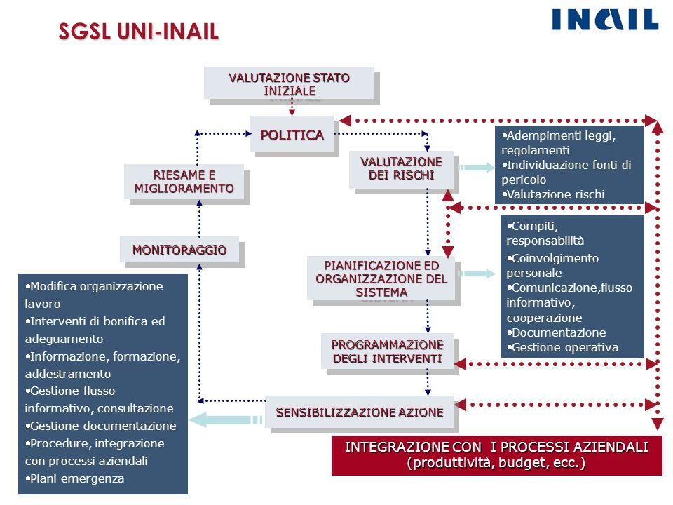 SGSL UNI-INAIL VALUTAZIONE STATO INIZIALE POLITICAPOLITICA PIANIFICAZIONE ED ORGANIZZAZIONE DEL SISTEMA Compiti, responsabilità Coinvolgimento persona