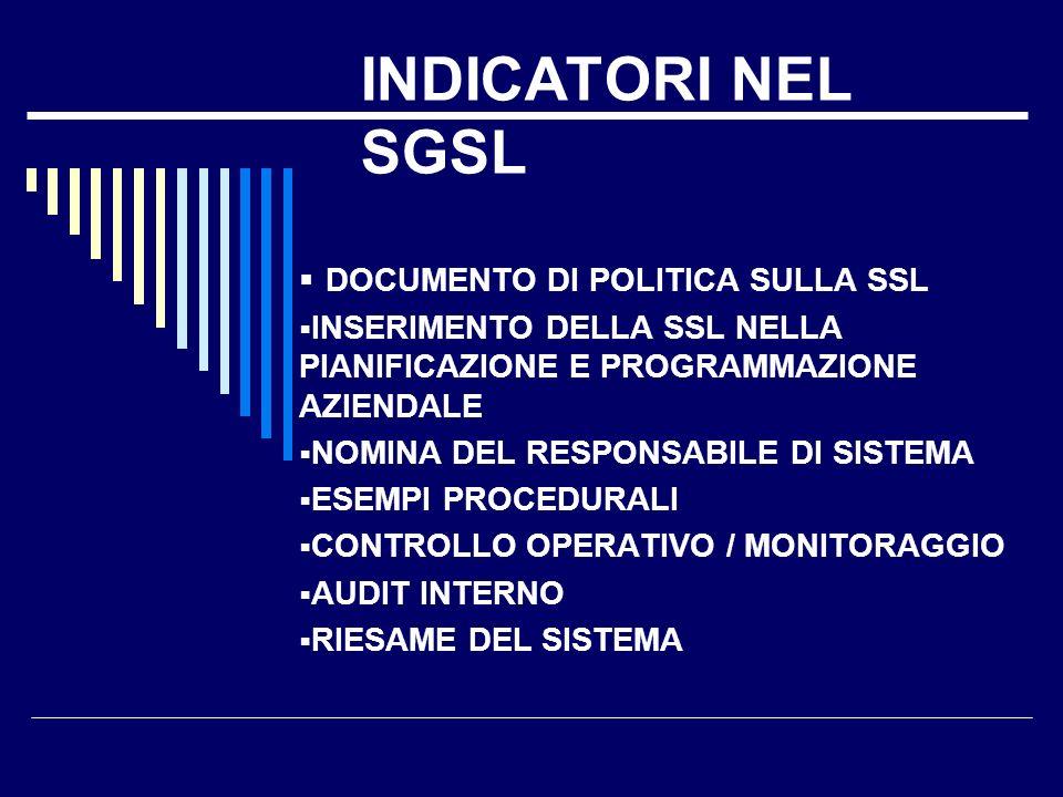 Perché investire in SSL … Italia Infortuni denunciati al giorno (superiori 3 gg.) ca.