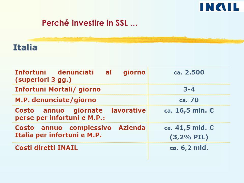Perché investire in SSL … Italia Infortuni denunciati al giorno (superiori 3 gg.) ca. 2.500 Infortuni Mortali/ giorno 3-4 M.P. denunciate/giorno ca. 7