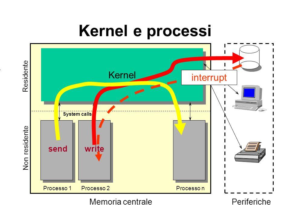 Kernel Kernel e processi Residente Processo 2Processo nProcesso 1 Non residente Memoria centralePeriferiche System calls write send interrupt