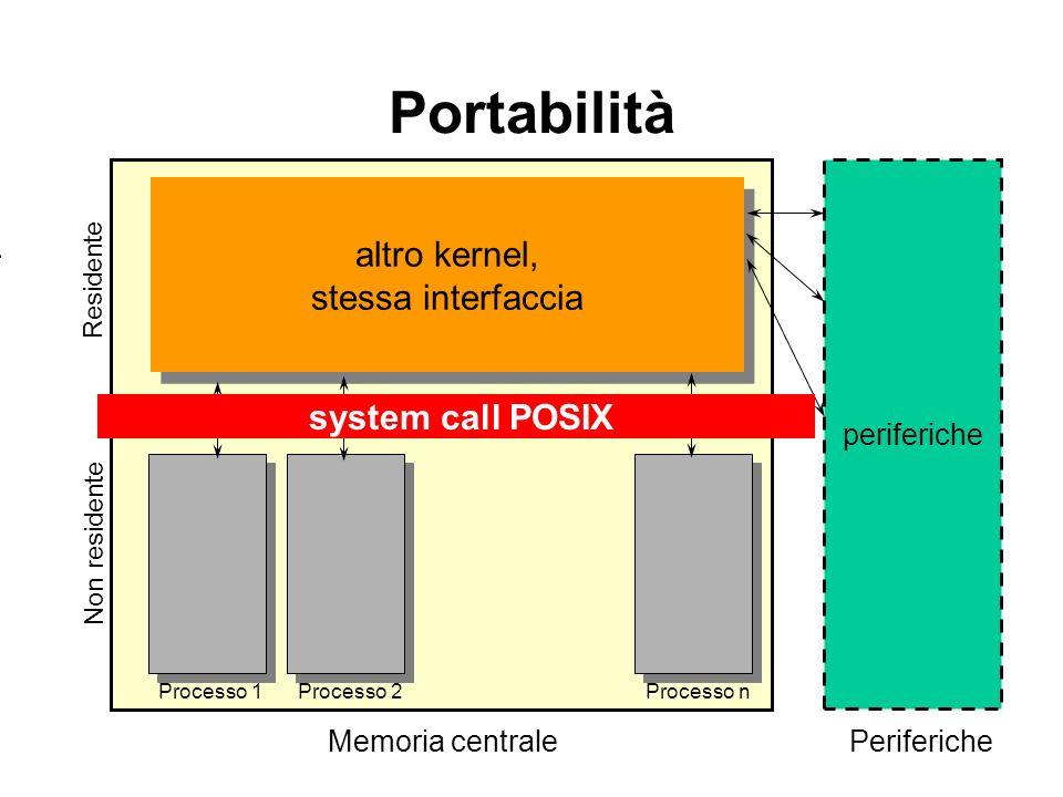 Kernel Portabilità Residente Processo 2Processo nProcesso 1 Non residente Memoria centrale periferiche Periferiche system call POSIX altro kernel, ste